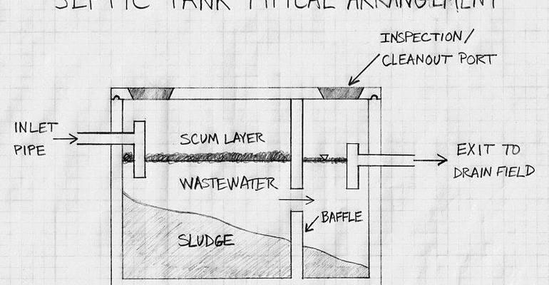 Почистване на септични ями